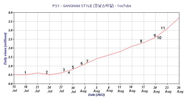 Các nhà khoa học lý giải vì sao Gangnam Style trở thành một hiện tượng toàn cầu - Ảnh 2.