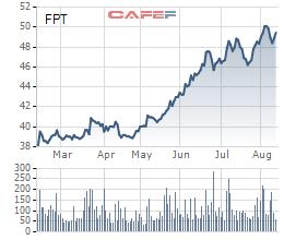 Cổ đông FPT đừng vội mừng: Khả năng cao sẽ không có lợi nhuận đột biến từ thoái vốn FPT Shop trong quý 3  - Ảnh 1.