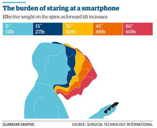 Sử dụng smartphone không đúng cách, bạn đang để một đứa trẻ ngồi lên cổ mình - Ảnh 2.