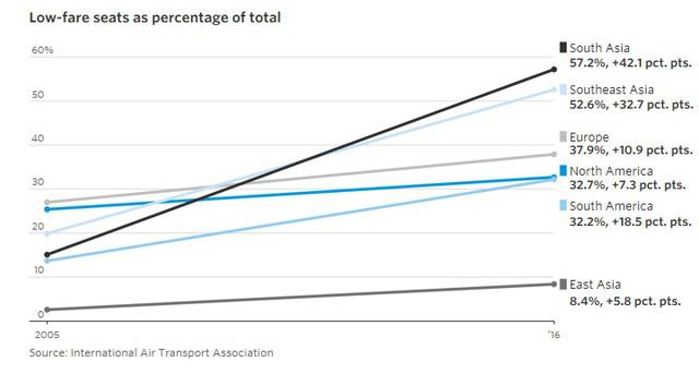9 biểu đồ cho thấy sức mạnh khủng khiếp của những hãng hàng không giá rẻ như JetBlue, AirAsia, Vietjet đang bao trùm thế giới - Ảnh 1.