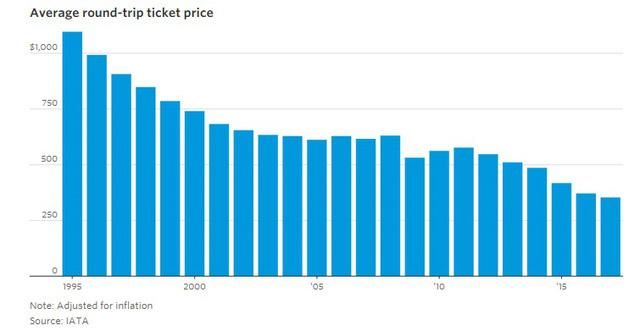 9 biểu đồ cho thấy sức mạnh khủng khiếp của những hãng hàng không giá rẻ như JetBlue, AirAsia, Vietjet đang bao trùm thế giới - Ảnh 2.