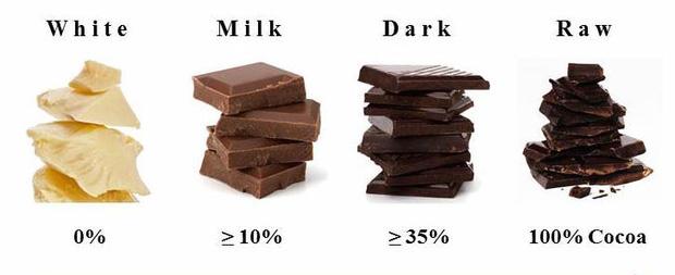 Chocolate Hồng ngọc - Lần đầu tiên sau gần 1 thế kỷ thế giới có một loại chocolate hoàn toàn mới - Ảnh 2.