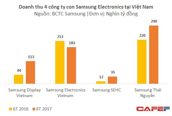 Lãi cả chục nghìn tỷ mỗi tháng mà không phải bận tâm nhiều về thuế, lợi nhuận của tổ hợp Samsung Việt Nam tiếp tục tăng trưởng phi mã  - Ảnh 1.