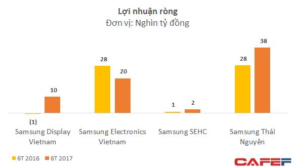 Lãi cả chục nghìn tỷ mỗi tháng mà không phải bận tâm nhiều về thuế, lợi nhuận của tổ hợp Samsung Việt Nam tiếp tục tăng trưởng phi mã  - Ảnh 2.