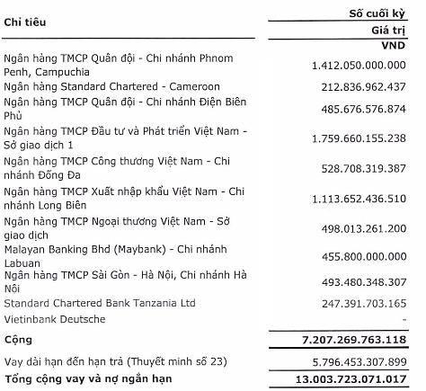 Lãi đậm từ tỷ giá cứu Viettel Global thoát lỗ trong 6 tháng 2017 - Ảnh 1.