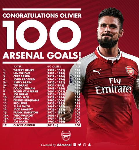 Giroud cán mốc 100 bàn cho Arsenal nhanh hơn cả Van Persie - Ảnh 1.