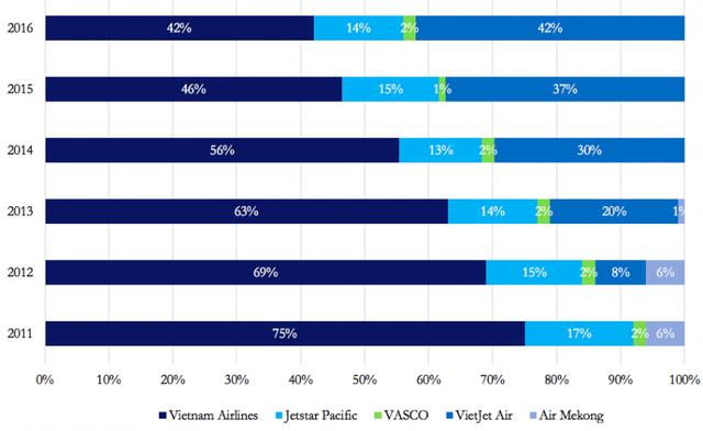 Sau giai đoạn tăng trưởng nhanh, tổ chức hàng không hàng đầu thế giới nhận định gì về những điểm mạnh và điểm yếu của Vietjet?  - Ảnh 2.