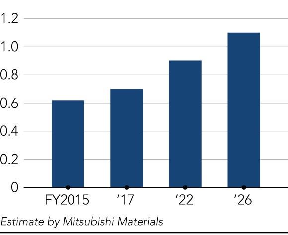 Nhật Bản bới rác thải tìm vàng và kim loại quý trước tình trạng khan hàng trên toàn thế giới - Ảnh 2.