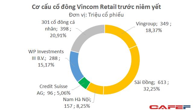 Nhà đầu tư ngoại chi hơn 16.100 tỷ mua cổ phiếu Vincom Retail chỉ trong buổi sáng  - Ảnh 1.