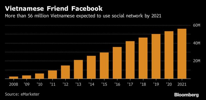 Bloomberg: Facebook là mỏ vàng đối với giới buôn bán Việt Nam - Ảnh 1.