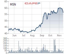 Masan Group vừa chi gần 5.900 tỷ đồng mua vào hơn 100 triệu cổ phiếu quỹ  - Ảnh 1.