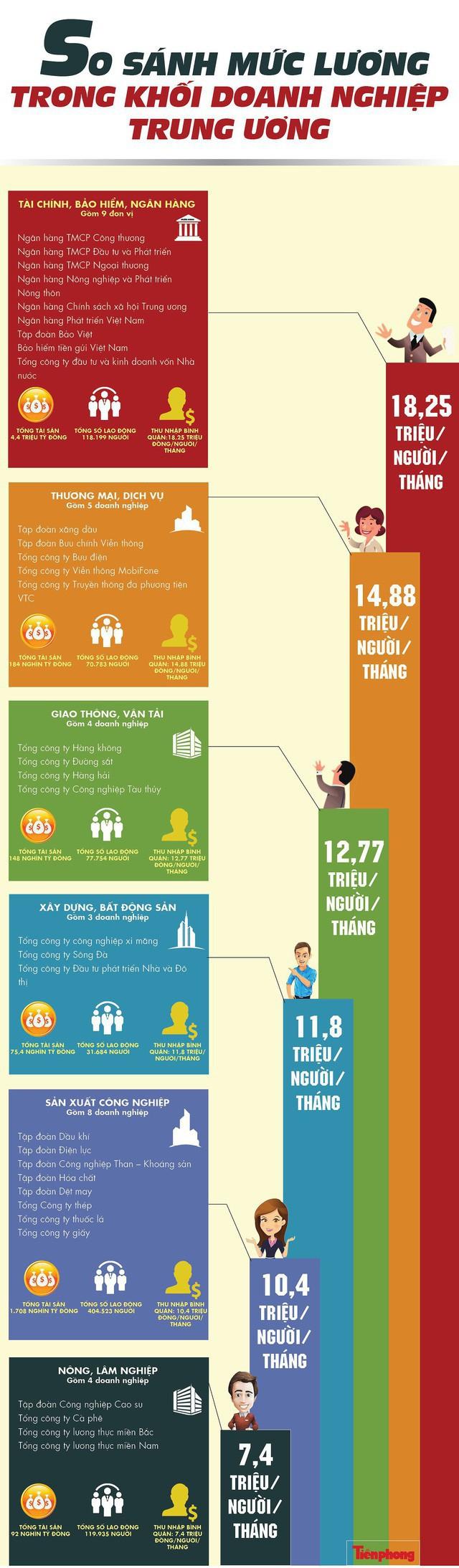 [Infographics] Doanh nghiệp Trung ương nào lương cao nhất? - Ảnh 1.
