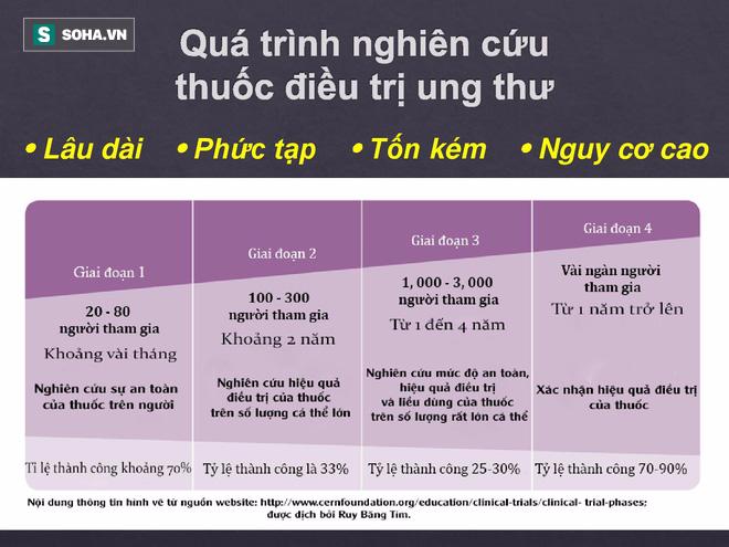 BS Việt tại Nhật bóc sự thật về TPCN trong điều trị ung thư: Tinh nghệ, Fucoidan, đông trùng hạ thảo - Ảnh 2.