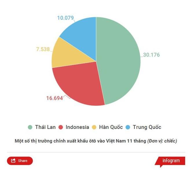 Lượng ôtô Trung Quốc về Việt Nam bất ngờ tăng mạnh tháng trước Tết  - Ảnh 1.