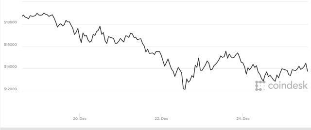 Còn lại gì nếu bong bóng Bitcoin tan vỡ?  - Ảnh 1.