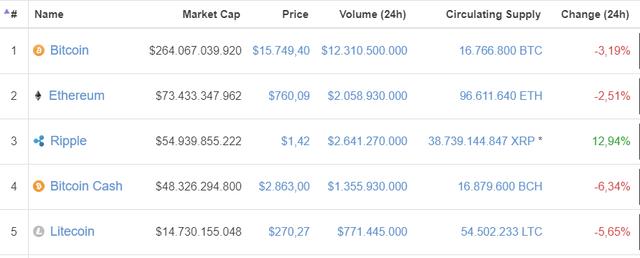 Không trụ vững, Bitcoin và một loạt các đồng tiền số lại quay đầu giảm giá - Ảnh 1.