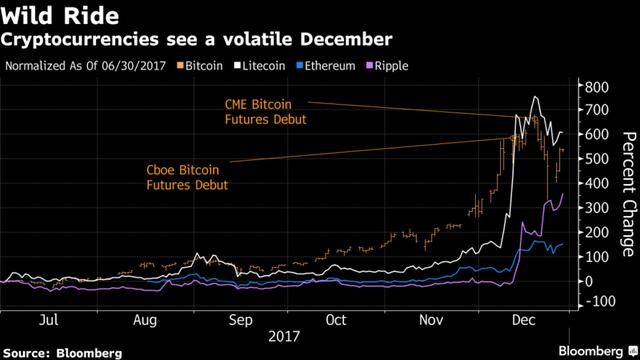 Không trụ vững, Bitcoin và một loạt các đồng tiền số lại quay đầu giảm giá - Ảnh 2.