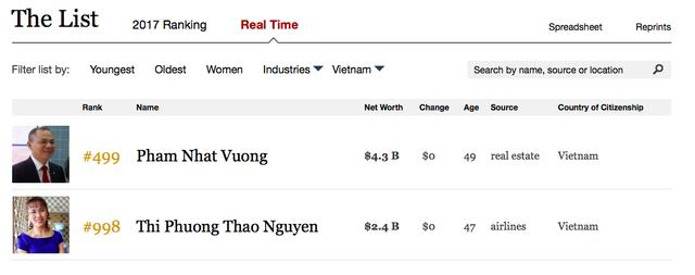 Không kém cạnh ông Phạm Nhật Vượng, bà Nguyễn Thị Phương Thảo lọt top 1.000 người giàu nhất hành tinh - Ảnh 1.