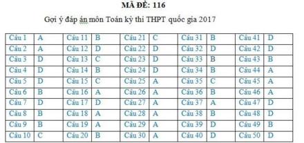 Gợi ý đáp án đầy đủ 24 mã đề Toán kỳ thi THPT Quốc gia 2017 - Ảnh 14.