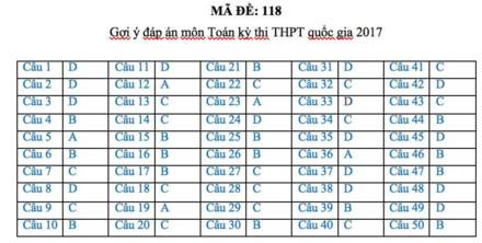 Gợi ý đáp án đầy đủ 24 mã đề Toán kỳ thi THPT Quốc gia 2017 - Ảnh 16.
