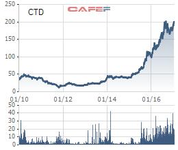 """Hàng loạt lãnh đạo chủ chốt có trong tay hàng trăm tỷ, CEO Coteccons hiện thực hóa tuyên bố """"tôi kiếm 10 đồng thì họ cũng được 7 đồng"""" - Ảnh 3."""