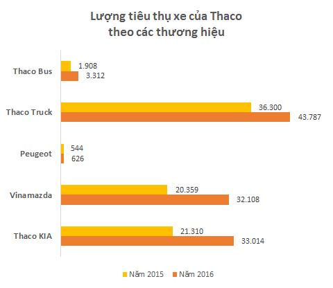 Người Việt ồ ạt mua xe mới, Ô tô Trường Hải đạt doanh thu gần 60.000 tỷ đồng, bình quân mỗi ngày lãi hơn 1 triệu USD - Ảnh 3.