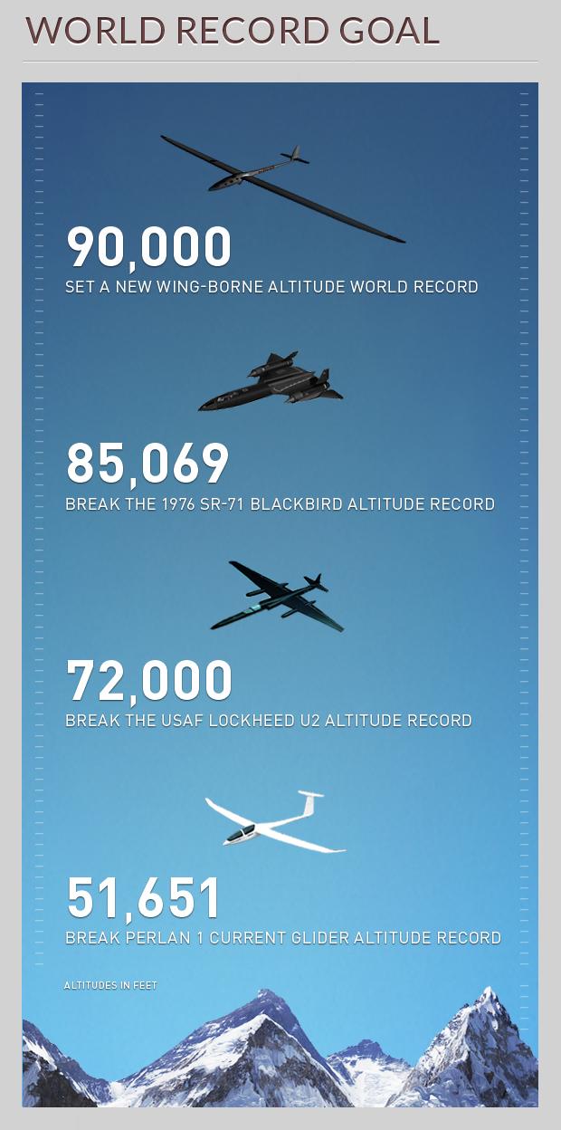 Chiếc máy bay không cần động cơ vẫn có thể lên được độ cao 27.000m - Ảnh 4.