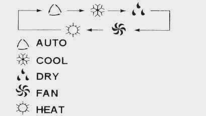 Bạn đã hiểu hết những ký hiệu kỳ lạ trên điều khiển điều hòa nhiệt độ của mình chưa? - Ảnh 2.