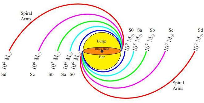 Các nhà khoa học vừa nghĩ ra cách cân khối lượng lỗ đen: dùng các nhánh xoắn ốc của thiên hà - Ảnh 3.
