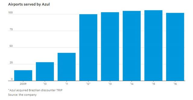 9 biểu đồ cho thấy sức mạnh khủng khiếp của những hãng hàng không giá rẻ như JetBlue, AirAsia, Vietjet đang bao trùm thế giới - Ảnh 3.