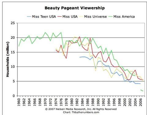 Các cuộc thi Hoa hậu trên thế giới: Công chúng chẳng còn quan tâm, đa số người chiến thắng chìm vào quên lãng - Ảnh 3.
