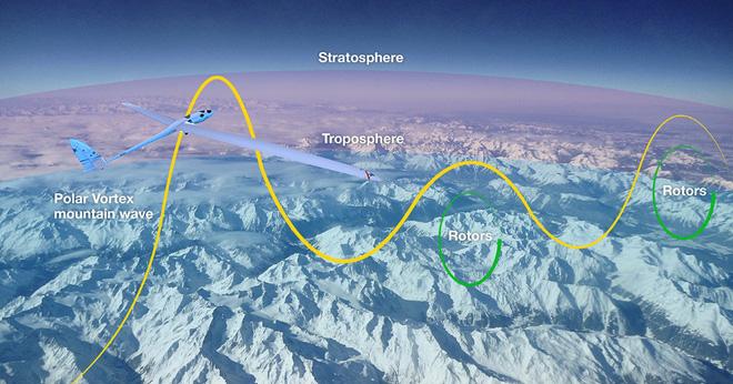 Chiếc máy bay không cần động cơ vẫn có thể lên được độ cao 27.000m - Ảnh 5.