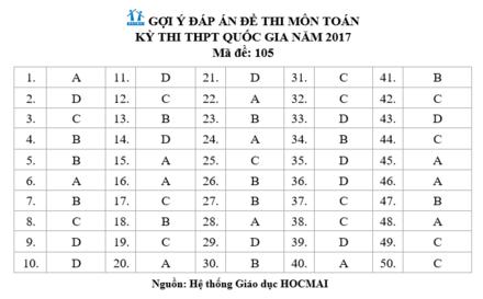 Gợi ý đáp án đầy đủ 24 mã đề Toán kỳ thi THPT Quốc gia 2017 - Ảnh 4.