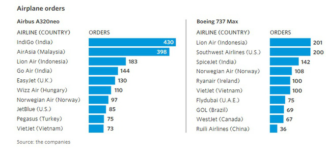 9 biểu đồ cho thấy sức mạnh khủng khiếp của những hãng hàng không giá rẻ như JetBlue, AirAsia, Vietjet đang bao trùm thế giới - Ảnh 7.