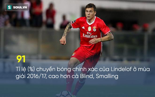 Quà của Man United: Những điều lạ lẫm với Victor Lindelof - Ảnh 2.