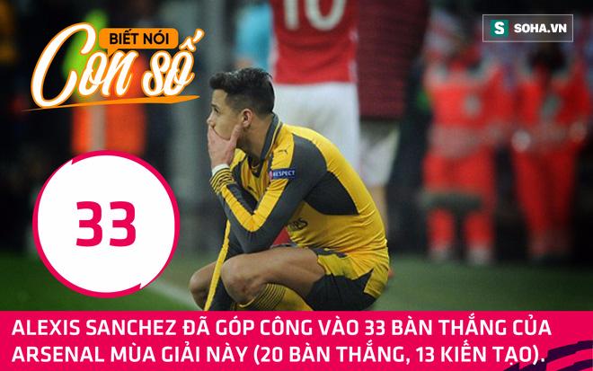 Con số biết nói: Arsenal đang đuổi ngôi sao lớn nhất khỏi Emirates - Ảnh 1.