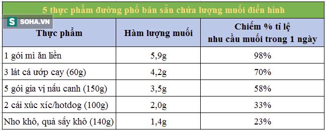 Chuyên gia dinh dưỡng: Biết trước những lưu ý này khi ăn muối, sẽ hạn chế được nhiều bệnh - Ảnh 3.