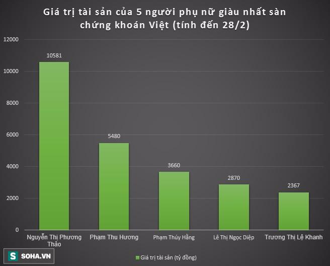 Hôm nay, nữ tỷ phú giàu nhất Việt Nam đã xuất hiện - Ảnh 1.