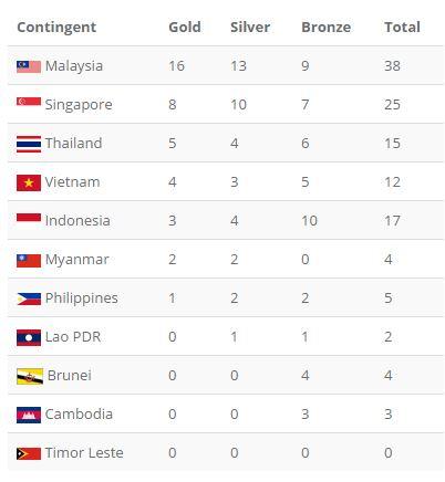 Tổng kết SEA Games 29 ngày 20/8: Wushu lập công đầu; TDDC giành HCV ấn tượng - Ảnh 1.