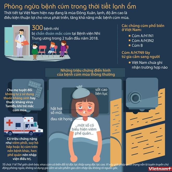 [Infographics] Phòng ngừa bệnh cúm trong thời tiết lạnh ẩm - Ảnh 1.