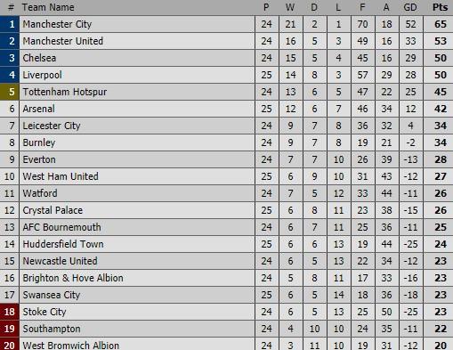 Tìm lại mạch thắng, Liverpool phả hơi nóng vào Man United - Ảnh 2.