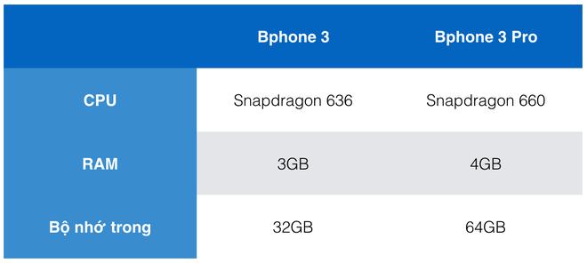 Bphone 3 và Bphone 3 Pro có điểm gì khác nhau? - Ảnh 1.