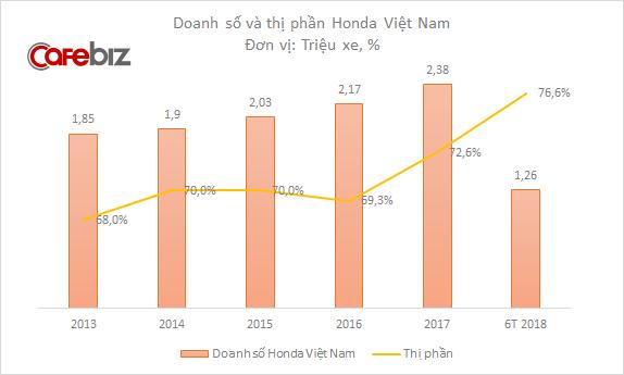 Wave Alpha và Vision bán chạy, thị phần xe máy của Honda tăng vọt lên 76,6% - Ảnh 1.