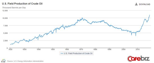 Mỹ: Cường quốc dầu mỏ mới của thế giới? - Ảnh 2.