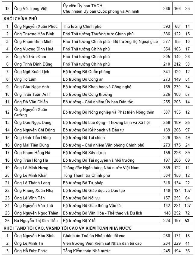 Chủ tịch Quốc hội Nguyễn Thị Kim Ngân nhận được phiếu tín nhiệm cao nhiều nhất - Ảnh 4.