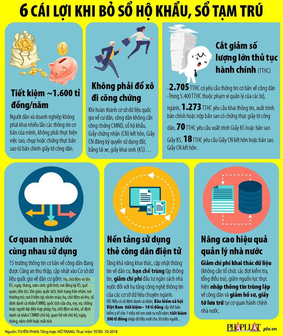 Infographic: 6 cái lợi khi bỏ sổ hộ khẩu - Ảnh 1.