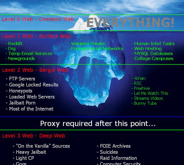 5 câu chuyện nổi tiếng và gây ám ảnh nhất trên Deepweb, cấm địa của Internet - Ảnh 5.