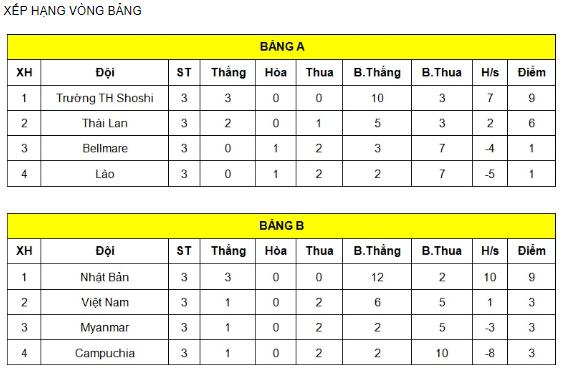 Thua đậm Nhật Bản, U17 Việt Nam tranh hạng ba với Thái Lan - Ảnh 1.