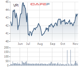 Văn Phú Invest (VPI) bị truy thu và phạt hơn 2 tỷ đồng tiền thuế  - Ảnh 1.
