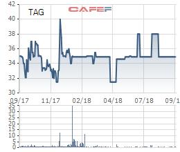 Sau khi về tay Thế giới Di động, Trần Anh (TAG) chuyển giao dịch sang Upcom từ ngày 23/11 - Ảnh 1.